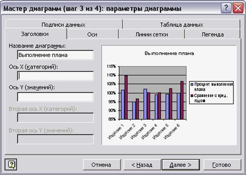 третье окно диалога Мастера диаграмм содержит шесть вкладок.